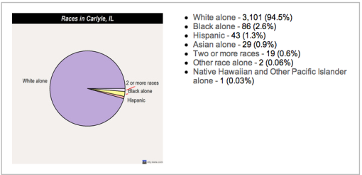 Demographics in Carlyle today. Trust me, there were zero Hawaiians when I was growing up there.
